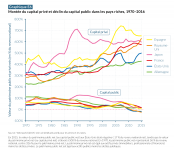 Rapport sur les inégalités Mondiales 2018