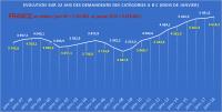 Les chiffres du chômage, dans cette France où tout va bien, on est sur l'affaire…